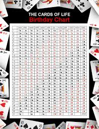 numerology reading free birthday card birthday chart the cards of