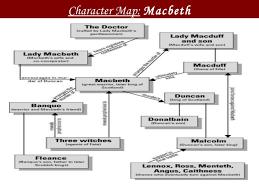 macbeth power point