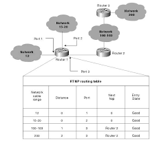 routing table in networking appletalk docwiki