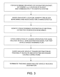 patent us6351697 autonomous dispatch system linked to mine