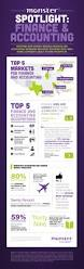 Job Res by Monster Com Survey Reveals Finance And Accounting Workers Are Most