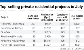 new private home sales surge in july thanks to fernvale project