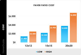how much does it cost to install base cabinets 2021 pavers cost brick paver patio installation prices