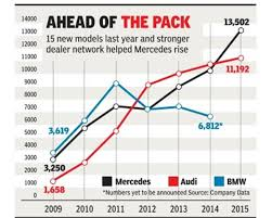 mercedes market mercedes regains top slot in indian luxury car market beats