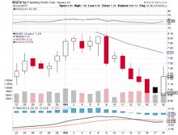 big 5 sporting goods black friday eps for big 5 sporting goods bgfv expected at 0 28 capital one