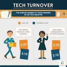 Guidewire Resume The Tech Job Network Paysa Blog