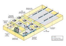 power over ethernet lighting deco poe power over ethernet lighting solutions