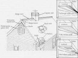 attic ventilation mechanical ventilation