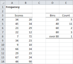 Normal Distribution Table Calculator Frequency Tables Real Statistics Using Excel