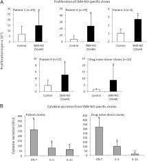 negative regulation by pd l1 during drug specific priming of il 22