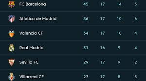 la liga table standings la liga matchday 17 results table standings 23 december 2017 18