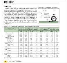 dacota manual road friction coefficient table value