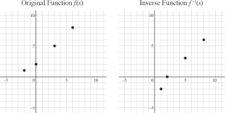 Inverse Functions Worksheet Answers Inverse Functions Other Functions High Algebra I
