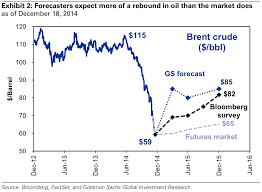 price of 2015 brent price forecasts 2015 business insider