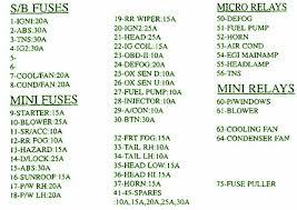 2001 kia sephia fuse box diagram u2013 circuit wiring diagrams