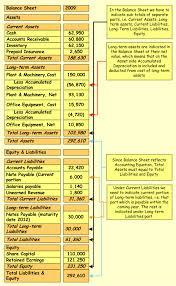 Accounting Balance Sheet Template Balance Sheet Exle Accounting Corner