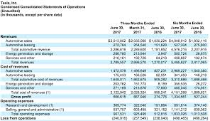 Operating Expense Report by Tesla Q2 2017 Earnings Recap Model 3 Will Drive Tesla To Profit