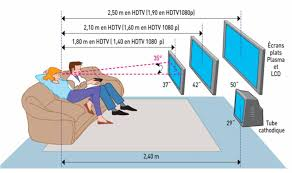 distance ecran videoprojecteur canapé distance canapé télé maison image idée