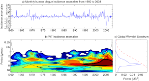 a non stationary relationship between global climate phenomena and