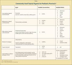 management of pediatric psoriasis