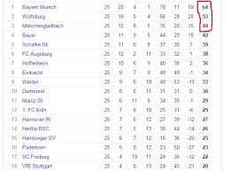 premier league results table and fixtures amusing eredivisie table image gallery best image engine