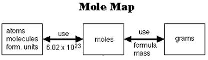 chemical arithmetic process