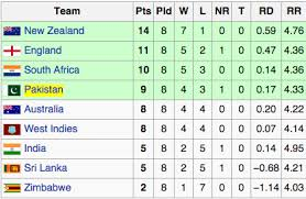 Cricket World Cup Table Remember 1992 Can Pakistan Still Win 2015 Cricket World Cup After
