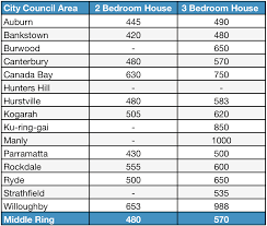 wondering what your cost of living in sydney will be