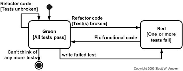 How To Write A Skills Based Resume Introduction To Test Driven Development Tdd