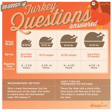 turkey cooking time guide don t out the bird use this chart