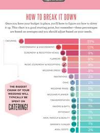 wedding budget breakdown guide pretty wedding planning
