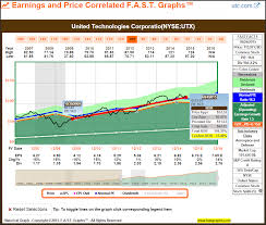quote utx ye of little faith u201d what has it cost you part 1 u2013 f a s t graphs