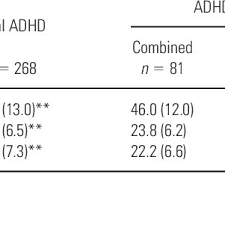 va combined rating table table 3 scores on the adhd self rating scale asrs