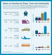 127 Best Texas Dallas Ft The Bullet Train That Could Change Everything The Texas Tribune