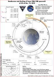 mission of soyuz tma 19m