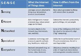 The Internet Of Things And by Internet Of Things Iot The Third Wave Openmind