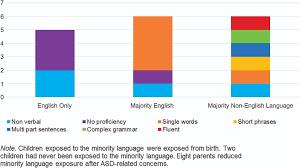 autism and bilingualism a qualitative interview study of parents