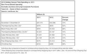 comscore u s shoppers spent 42 3b up 14 from