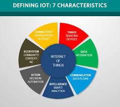 The Internet Of Things And by Defining The Internet Of Things Using 7 Characteristics Internet