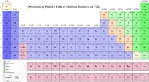 Periodic Table How To Read The Science Of 8th Grade Periodic Table Of The Elements