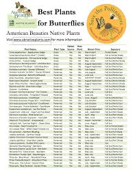 native plants for butterflies how to create a butterfly garden u2014 prairie gardens