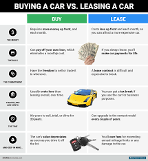 volkswagen lease costs new car leasing 101 a plain english explanation clark howard