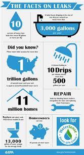 How Do You Fix A Leaking Kitchen Faucet Fix A Leak Week Watersense Us Epa