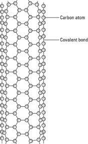 Armchair Carbon Nanotubes Nanotubes A Carbon Based Nanoparticle Dummies