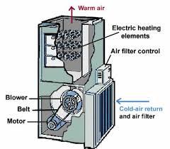 forced air wiring diagram wiring diagram simonand
