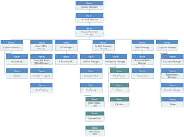 hotel organizational chart u2013 introduction and sample org charting