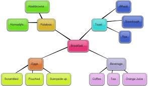 Mapping Tools Medical Education Literature Searching Using Mind Mapping As A