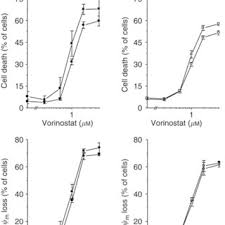 Obat Hct effects of hdaci and tenovin 1 on gene expression in hct 116 p53 and