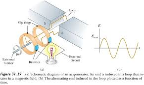 ac generator dc generator motors magnetism