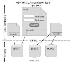 php design patterns - Php Design Patterns